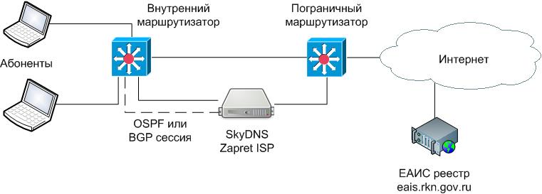 Схема работы SkyDNS Zapret ISP